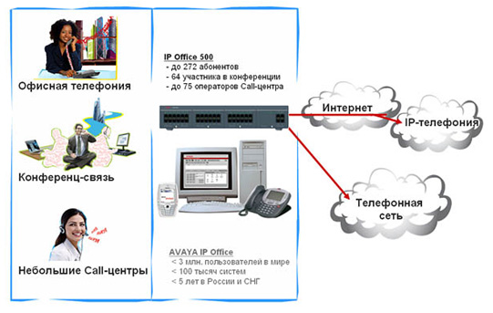 IP Office 500